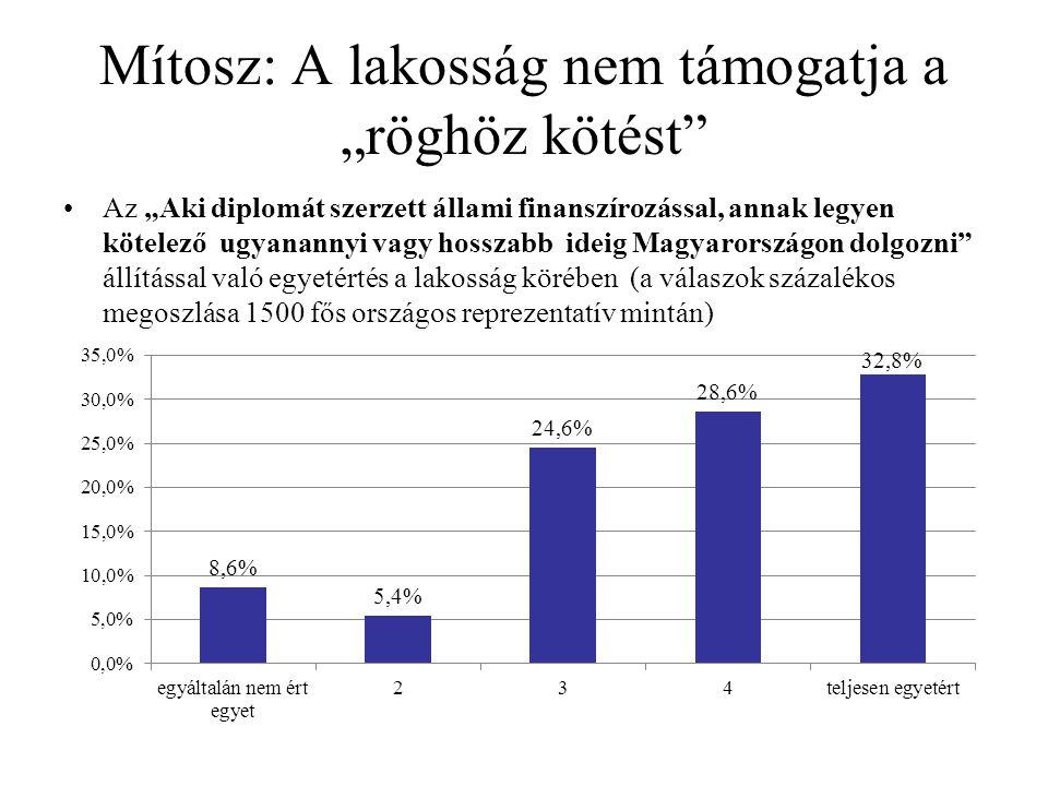 """Mítosz: A lakosság nem támogatja a """"röghöz kötést Az """"Aki diplomát szerzett állami finanszírozással, annak legyen kötelező ugyanannyi vagy hosszabb ideig Magyarországon dolgozni állítással való egyetértés a lakosság körében (a válaszok százalékos megoszlása 1500 fős országos reprezentatív mintán)"""