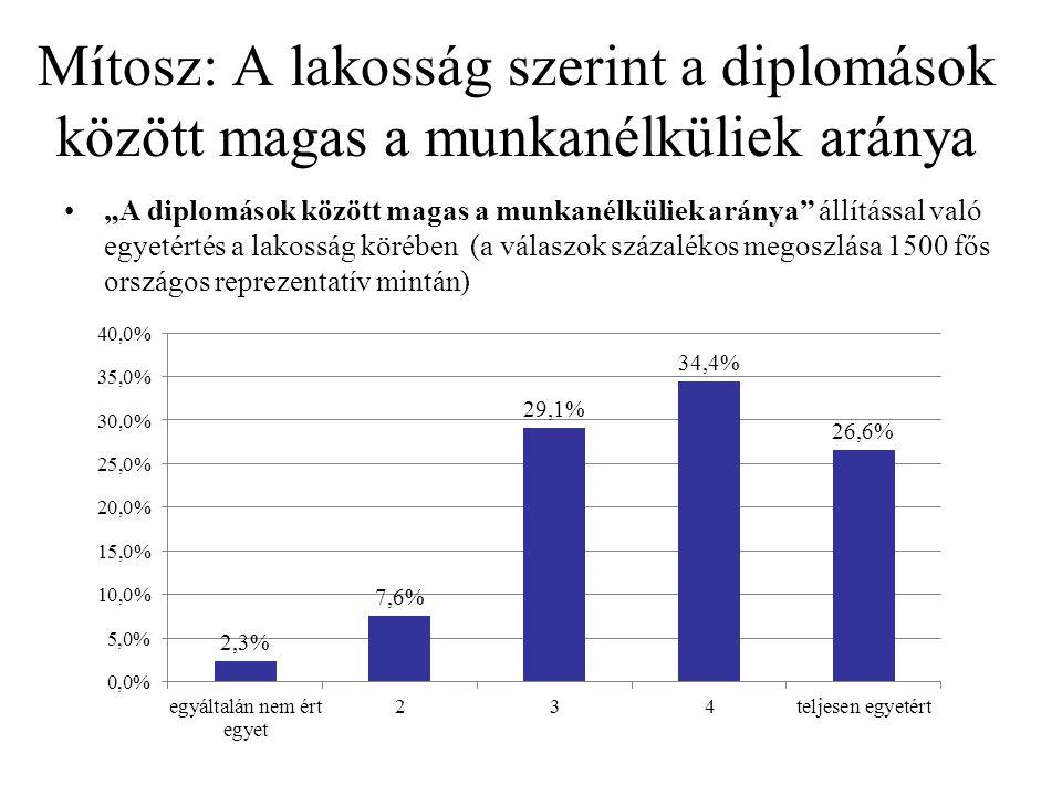 """Mítosz: A lakosság szerint a diplomások között magas a munkanélküliek aránya """"A diplomások között magas a munkanélküliek aránya állítással való egyetértés a lakosság körében (a válaszok százalékos megoszlása 1500 fős országos reprezentatív mintán)"""
