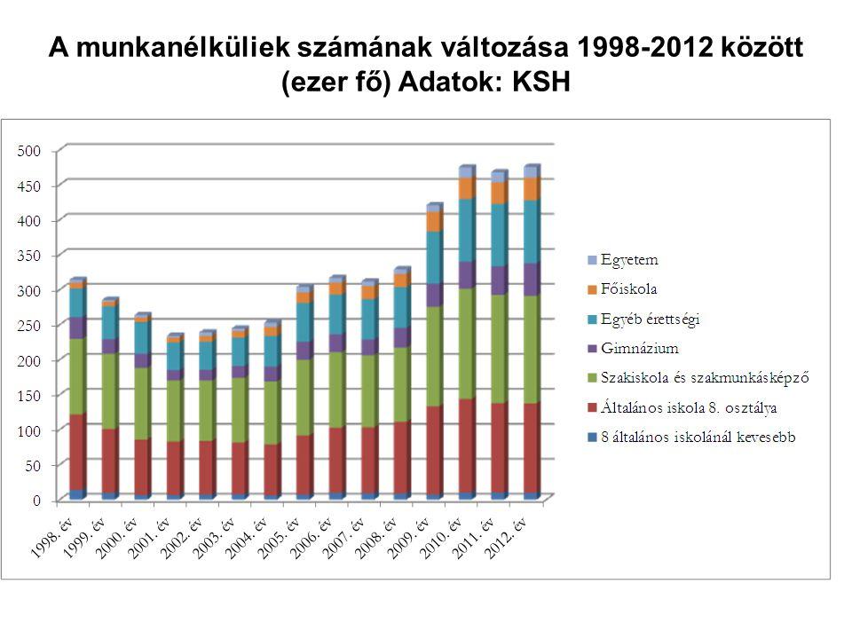 A munkanélküliek számának változása 1998-2012 között (ezer fő) Adatok: KSH