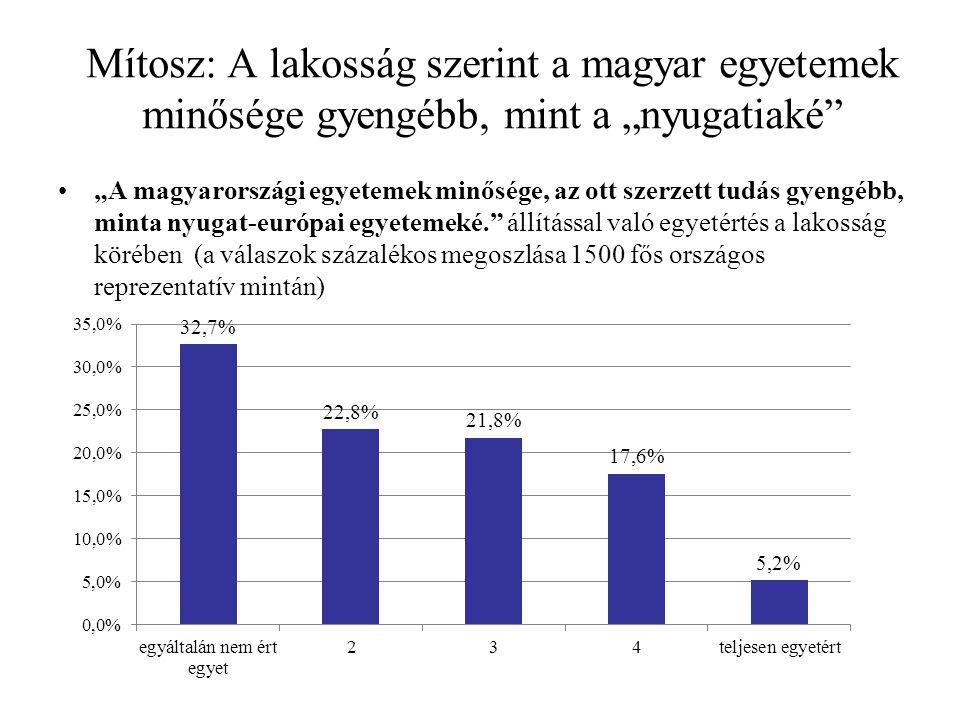 """Mítosz: A lakosság szerint a magyar egyetemek minősége gyengébb, mint a """"nyugatiaké """"A magyarországi egyetemek minősége, az ott szerzett tudás gyengébb, minta nyugat-európai egyetemeké. állítással való egyetértés a lakosság körében (a válaszok százalékos megoszlása 1500 fős országos reprezentatív mintán)"""