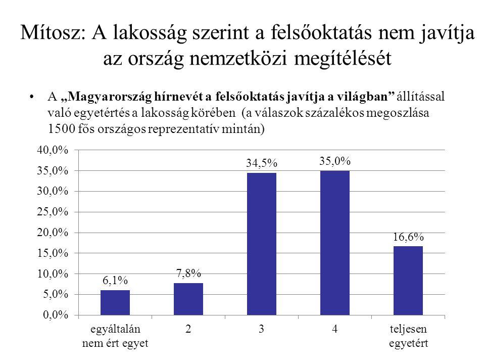 """Mítosz: A lakosság szerint a felsőoktatás nem javítja az ország nemzetközi megítélését A """"Magyarország hírnevét a felsőoktatás javítja a világban állítással való egyetértés a lakosság körében (a válaszok százalékos megoszlása 1500 fős országos reprezentatív mintán)"""