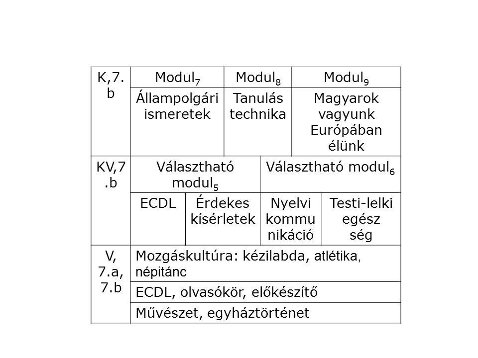 K,7. b Modul 7 Modul 8 Modul 9 Állampolgári ismeretek Tanulás technika Magyarok vagyunk Európában élünk KV,7.b Választható modul 5 Választható modul 6
