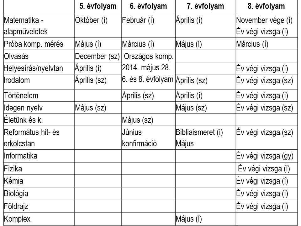 5. évfolyam6. évfolyam7. évfolyam8. évfolyam Matematika - alapműveletek Október (í)Február (í)Április (í) November vége (í) Év végi vizsga (í) Próba k