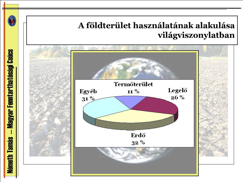 A földterület használatának alakulása világviszonylatban Németh Tamás — Magyar Fenntarthatósági Csúcs