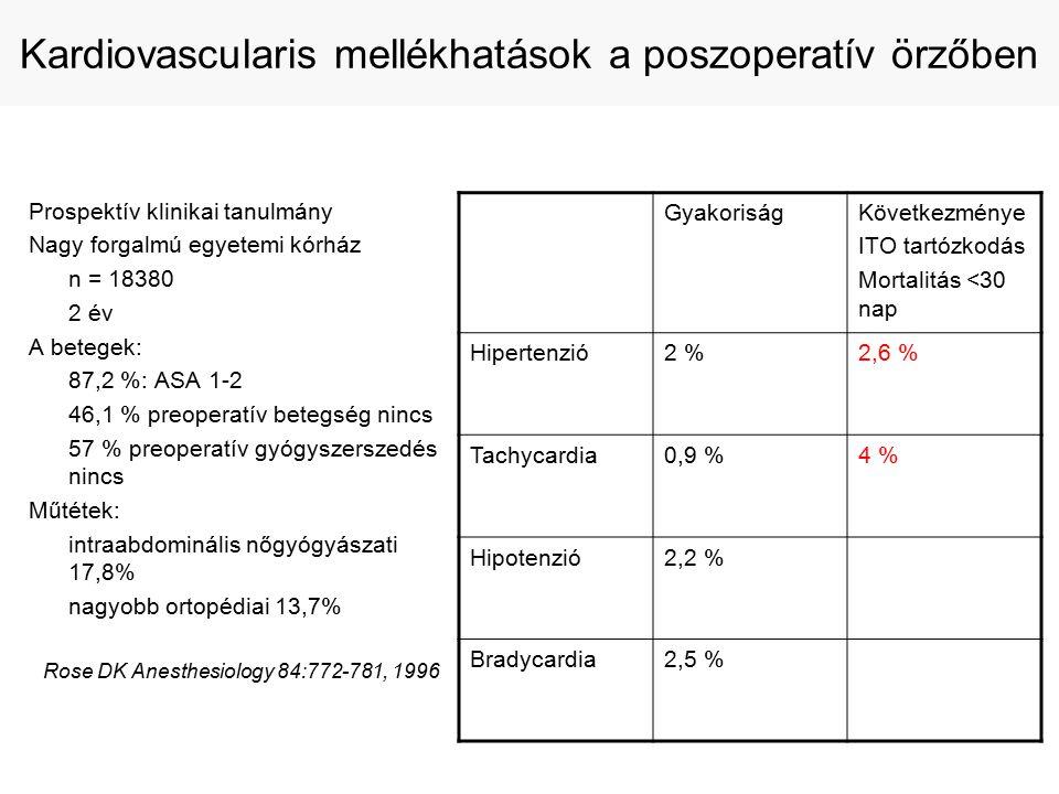 Prospektív klinikai tanulmány Nagy forgalmú egyetemi kórház n = 18380 2 év A betegek: 87,2 %: ASA 1-2 46,1 % preoperatív betegség nincs 57 % preoperatív gyógyszerszedés nincs Műtétek: intraabdominális nőgyógyászati 17,8% nagyobb ortopédiai 13,7% Rose DK Anesthesiology 84:772-781, 1996 Kardiovascularis mellékhatások a poszoperatív örzőben GyakoriságKövetkezménye ITO tartózkodás Mortalitás <30 nap Hipertenzió2 %2,6 % Tachycardia0,9 %4 % Hipotenzió2,2 % Bradycardia2,5 %
