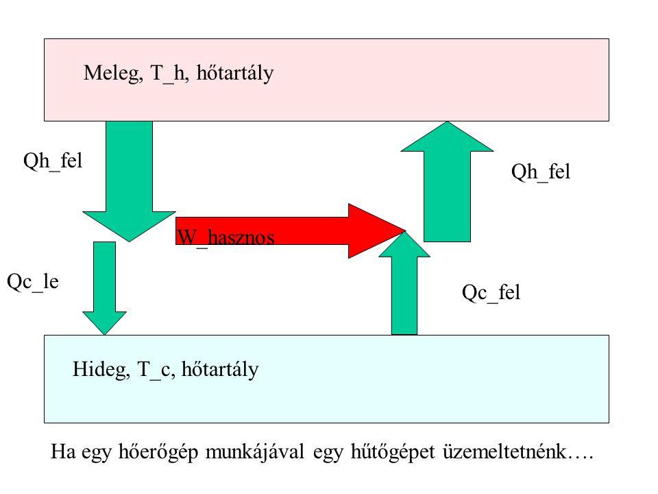 Meleg, T_h, hőtartály Hideg, T_c, hőtartály Qh_fel Qc_le W_hasznos Qc_fel Qh_fel Ha egy hőerőgép munkájával egy hűtőgépet üzemeltetnénk….