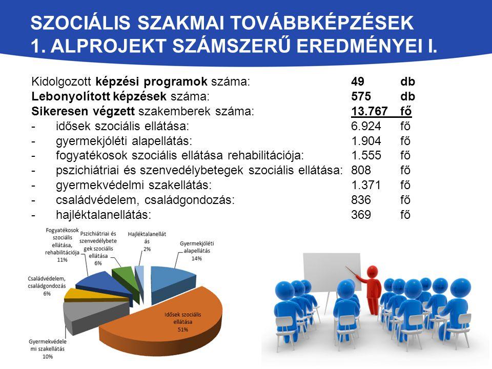 SZOCIÁLIS SZAKMAI TOVÁBBKÉPZÉSEK 1. ALPROJEKT SZÁMSZERŰ EREDMÉNYEI I. Kidolgozott képzési programok száma: 49 db Lebonyolított képzések száma: 575 db