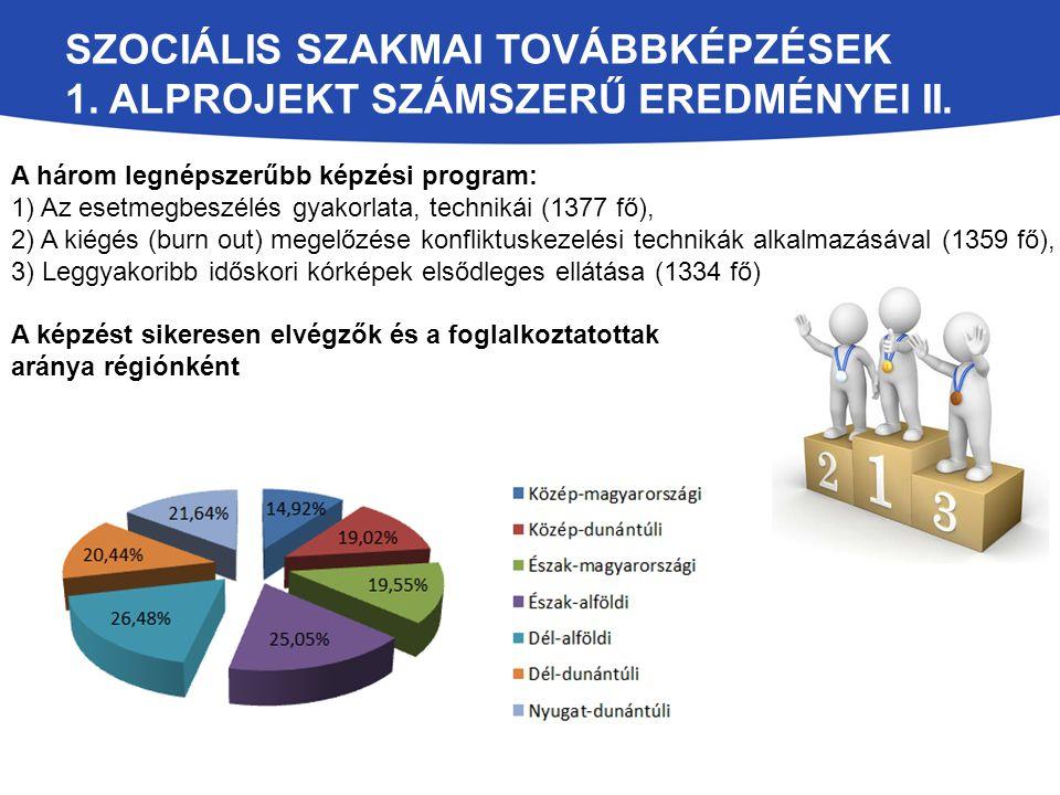 SZOCIÁLIS SZAKMAI TOVÁBBKÉPZÉSEK 1. ALPROJEKT SZÁMSZERŰ EREDMÉNYEI II. A három legnépszerűbb képzési program: 1) Az esetmegbeszélés gyakorlata, techni