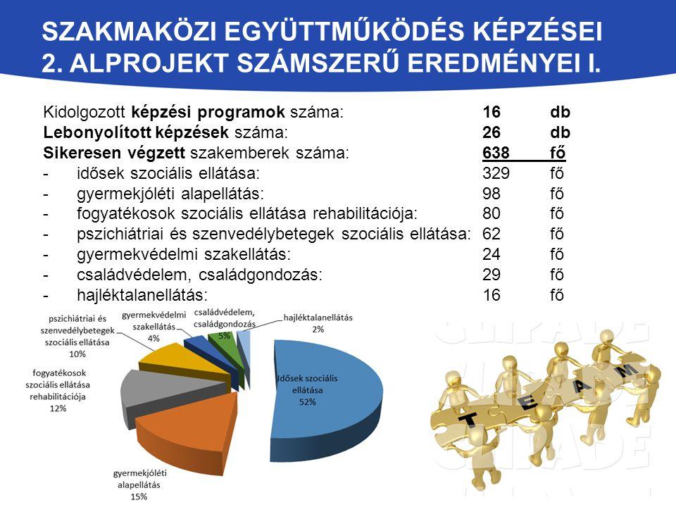 SZAKMAKÖZI EGYÜTTMŰKÖDÉS KÉPZÉSEI 2. ALPROJEKT SZÁMSZERŰ EREDMÉNYEI I. Kidolgozott képzési programok száma: 16 db Lebonyolított képzések száma: 26 db