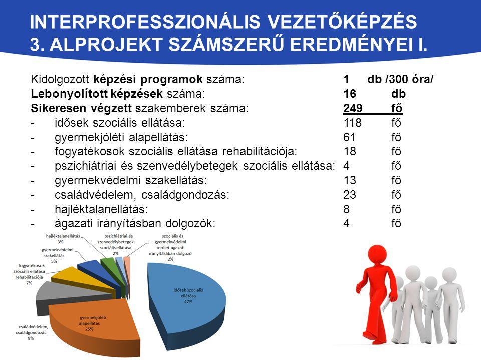 INTERPROFESSZIONÁLIS VEZETŐKÉPZÉS 3. ALPROJEKT SZÁMSZERŰ EREDMÉNYEI I. Kidolgozott képzési programok száma: 1 db /300 óra/ Lebonyolított képzések szám