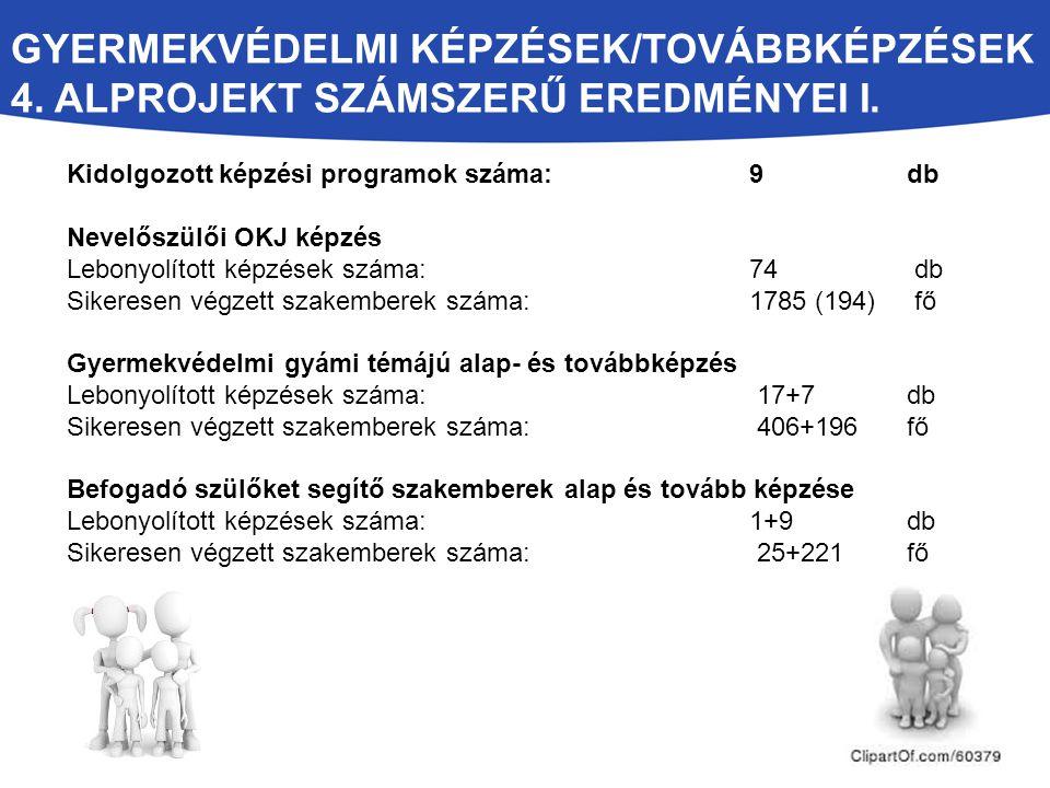 GYERMEKVÉDELMI KÉPZÉSEK/TOVÁBBKÉPZÉSEK 4. ALPROJEKT SZÁMSZERŰ EREDMÉNYEI I. Kidolgozott képzési programok száma: 9 db Nevelőszülői OKJ képzés Lebonyol
