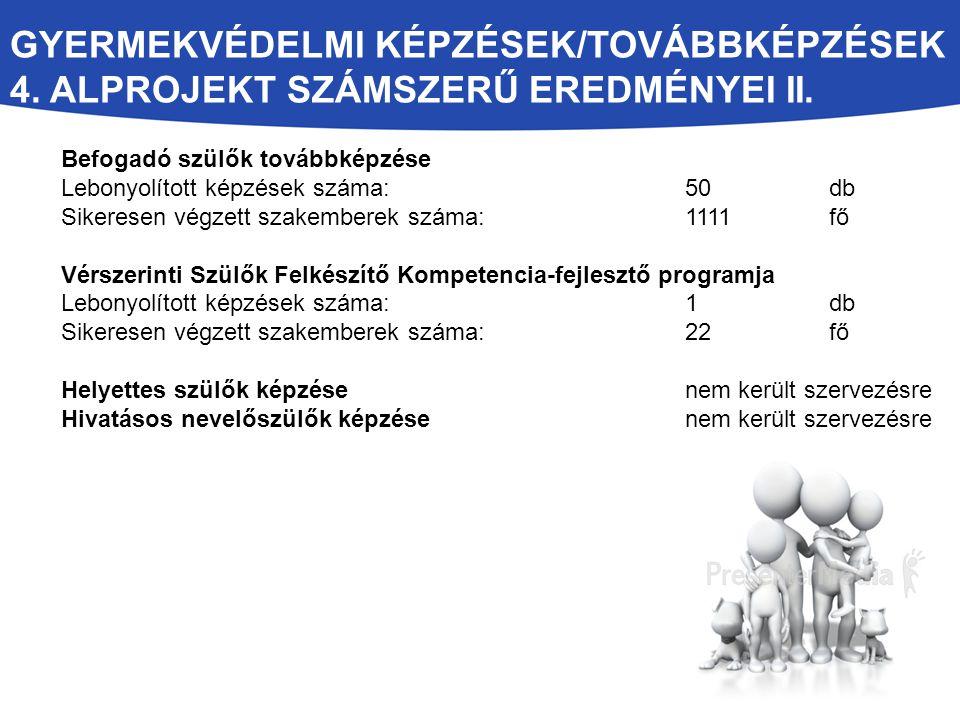 GYERMEKVÉDELMI KÉPZÉSEK/TOVÁBBKÉPZÉSEK 4. ALPROJEKT SZÁMSZERŰ EREDMÉNYEI II. Befogadó szülők továbbképzése Lebonyolított képzések száma: 50 db Sikeres