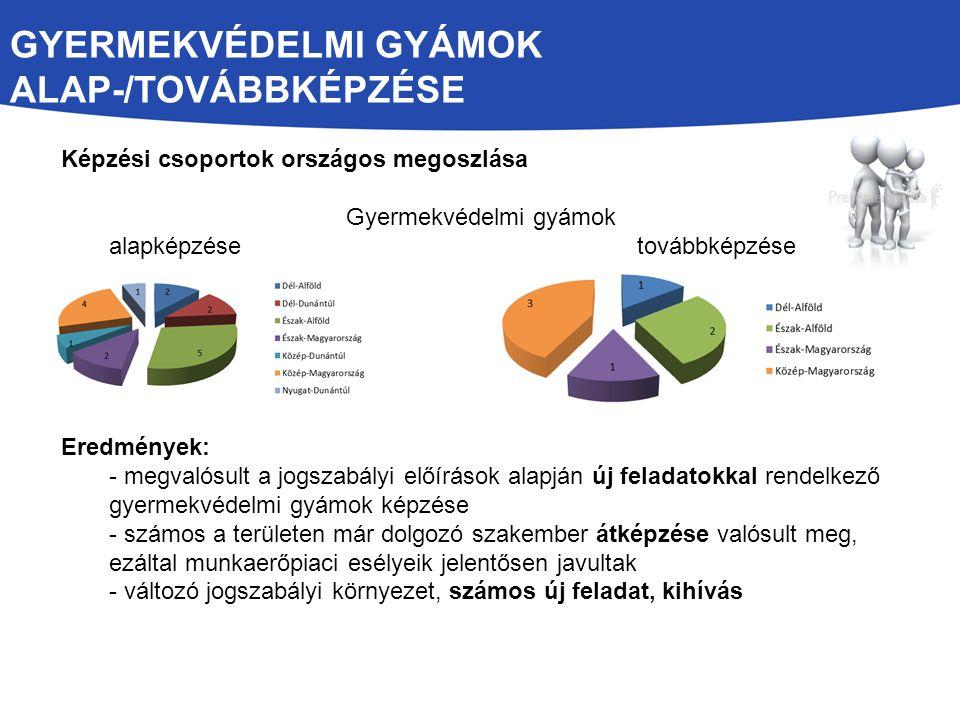 GYERMEKVÉDELMI GYÁMOK ALAP-/TOVÁBBKÉPZÉSE Képzési csoportok országos megoszlása Gyermekvédelmi gyámok alapképzésetovábbképzése Eredmények: - megvalósu