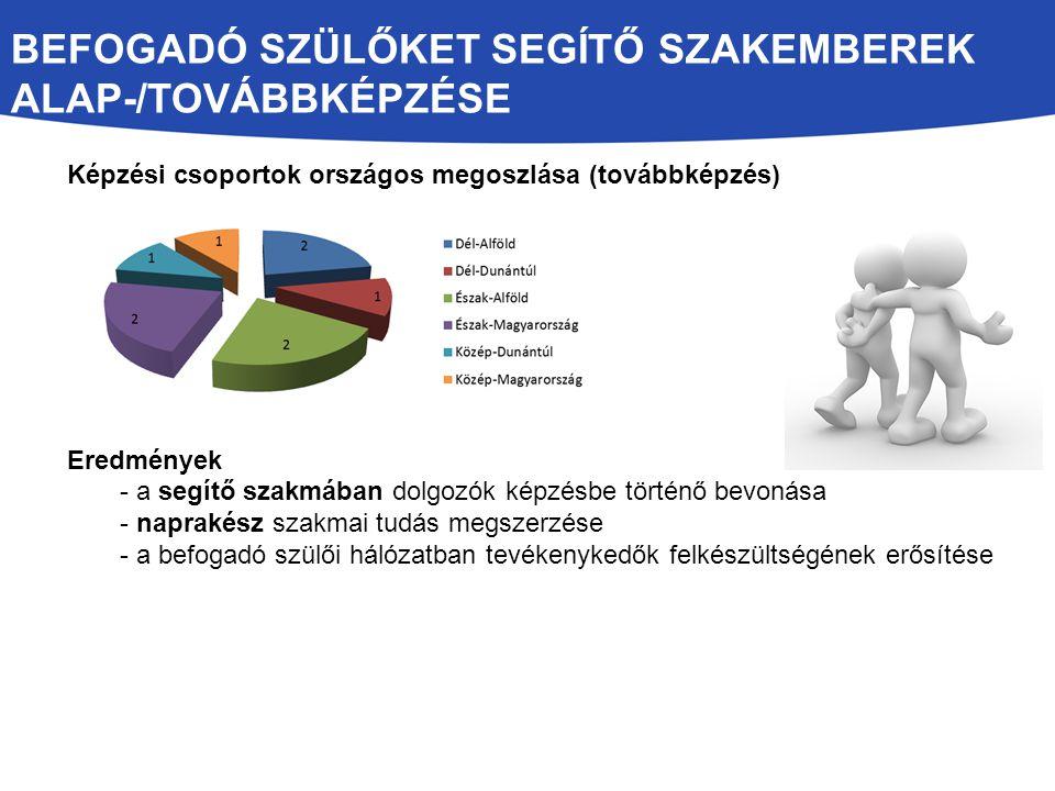 BEFOGADÓ SZÜLŐKET SEGÍTŐ SZAKEMBEREK ALAP-/TOVÁBBKÉPZÉSE Képzési csoportok országos megoszlása (továbbképzés) Eredmények - a segítő szakmában dolgozók