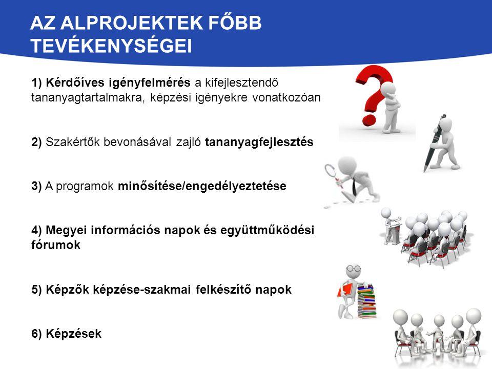 AZ ALPROJEKTEK FŐBB TEVÉKENYSÉGEI 1) Kérdőíves igényfelmérés a kifejlesztendő tananyagtartalmakra, képzési igényekre vonatkozóan 2) Szakértők bevonásá