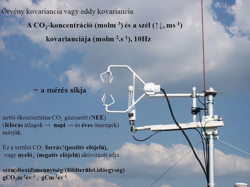 nettó ökoszisztéma CO 2 gázcserét (NEE) (félórás átlagok → napi → és éves összegek) mérjük. Ez a terület CO 2 forrás↑(pozitív előjelű), vagy nyelő↓ (n