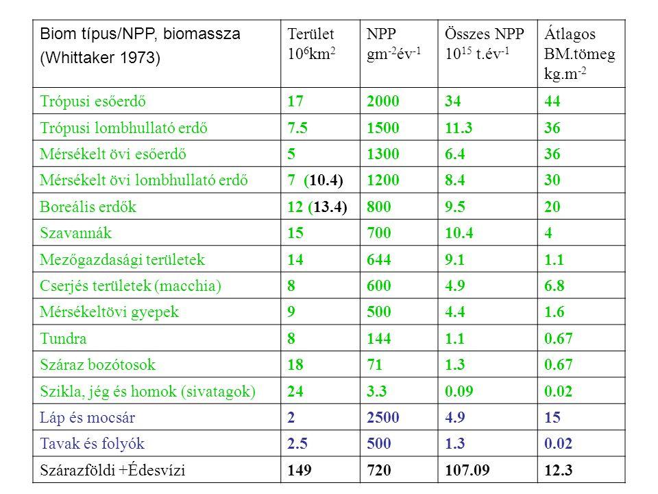 Biom típus/NPP, biomassza (Whittaker 1973) Terület 10 6 km 2 NPP gm -2 év -1 Összes NPP 10 15 t.év -1 Átlagos BM.tömeg kg.m -2 Trópusi esőerdő17200034