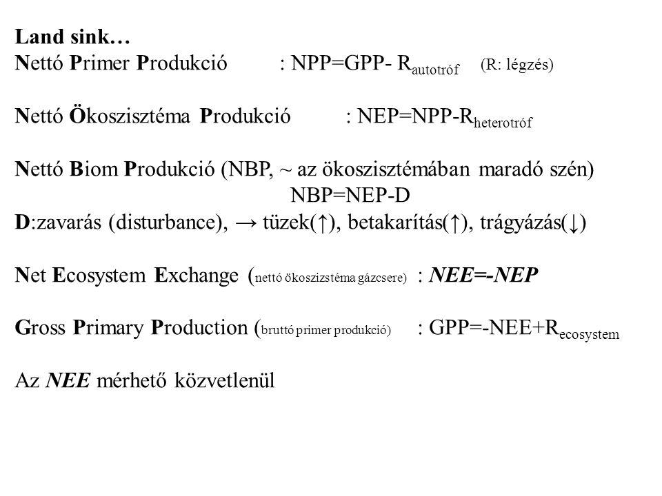Land sink… Nettó Primer Produkció: NPP=GPP- R autotróf (R: légzés) Nettó Ökoszisztéma Produkció: NEP=NPP-R heterotróf Nettó Biom Produkció (NBP, ~ az
