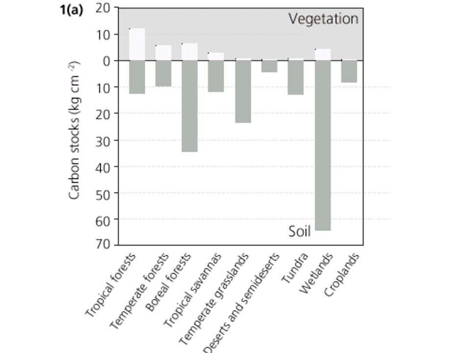 NDVI=(NIR-VIS)/(NIR+VIS) NDVI: normalised difference vegetation index NIR: közeli infravörös energiája (a zöld levelek reflexiója itt nagy) VIS: látható fény energiája (ebben a tartományban →klorofill, a fény abszorpciója)