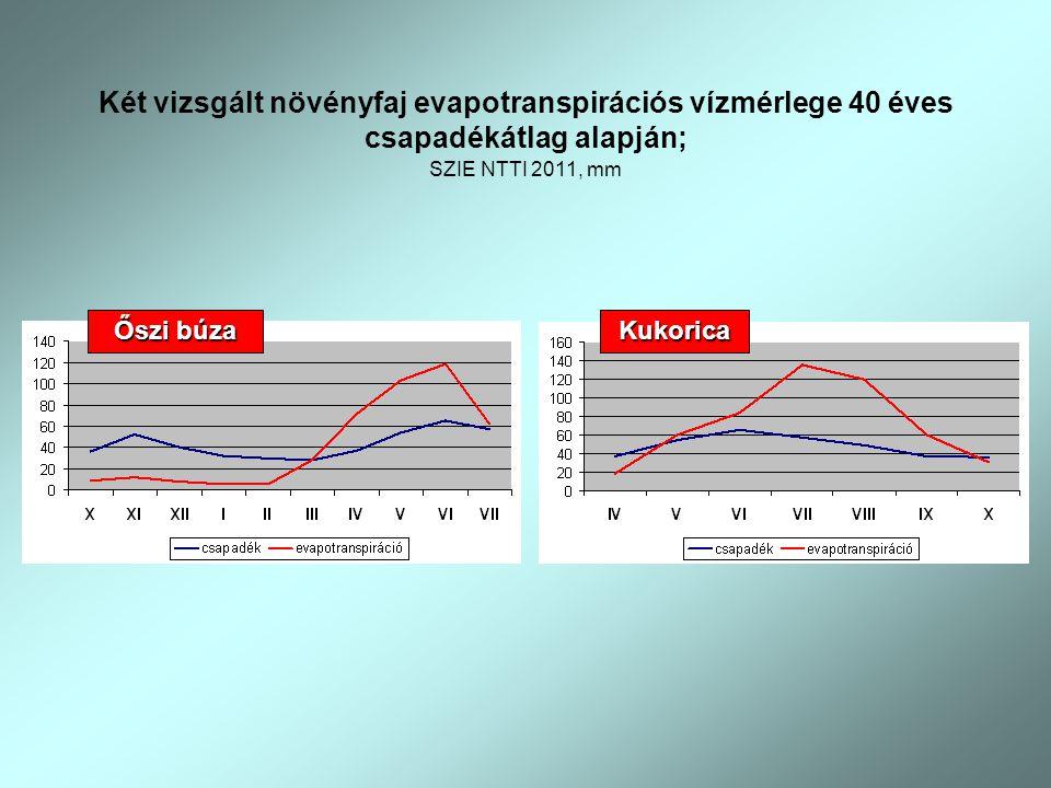 Két vizsgált növényfaj evapotranspirációs vízmérlege 40 éves csapadékátlag alapján; SZIE NTTI 2011, mm Őszi búza Kukorica