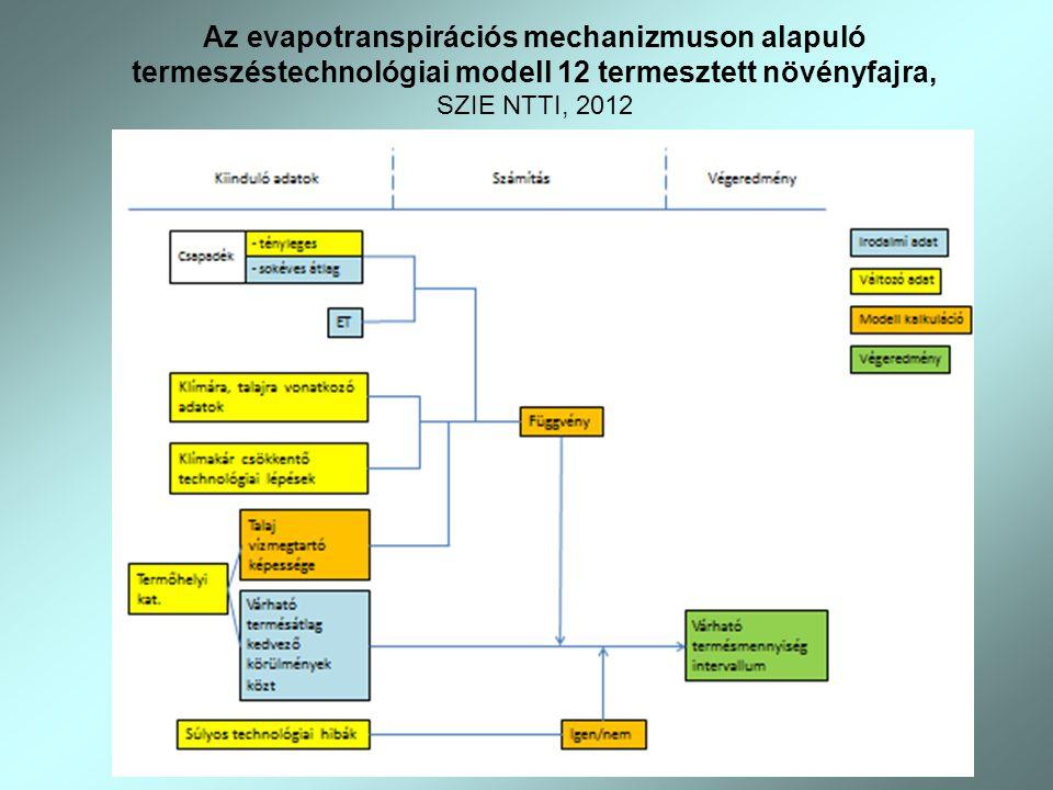 Az evapotranspirációs mechanizmuson alapuló termeszéstechnológiai modell 12 termesztett növényfajra, SZIE NTTI, 2012