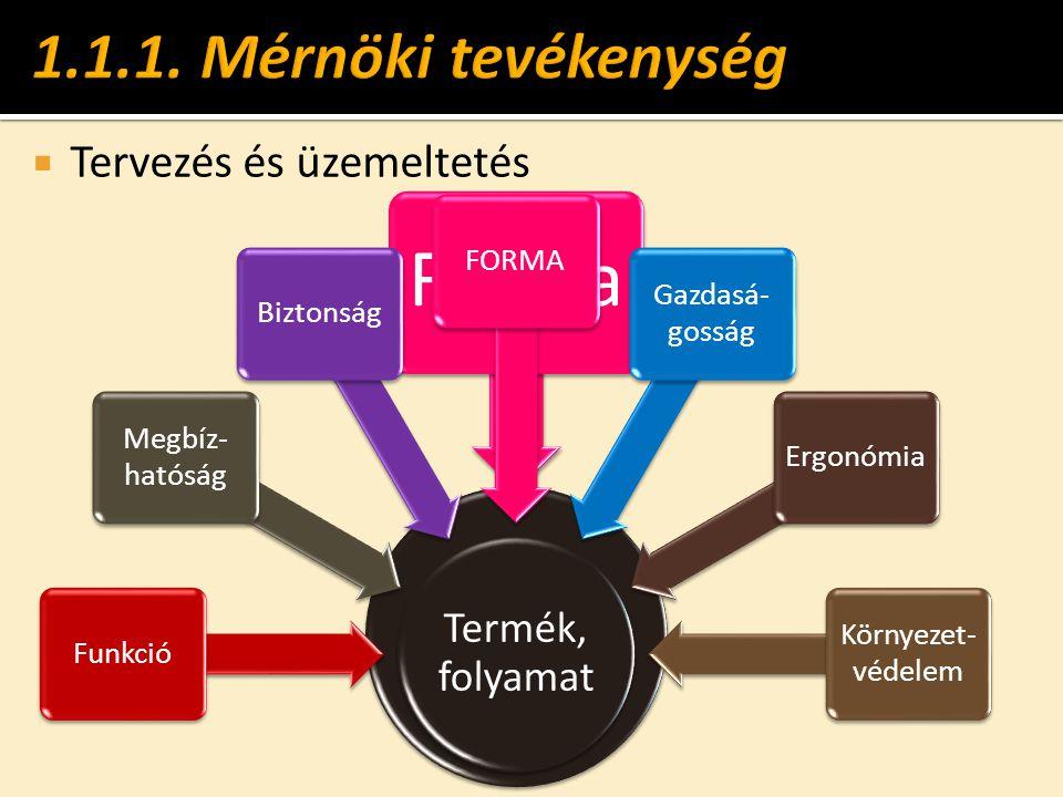 Termék, folyamat Forma Termék, folyamat Funkció Megbíz- hatóság BiztonságFORMA Gazdasá- gosság Ergonómia Környezet- védelem  Tervezés és üzemeltetés