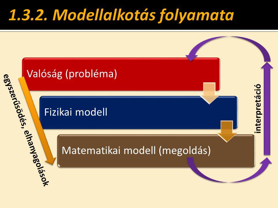 Valóság (probléma)Fizikai modellMatematikai modell (megoldás) egyszerűsödés, elhanyagolások interpretáció
