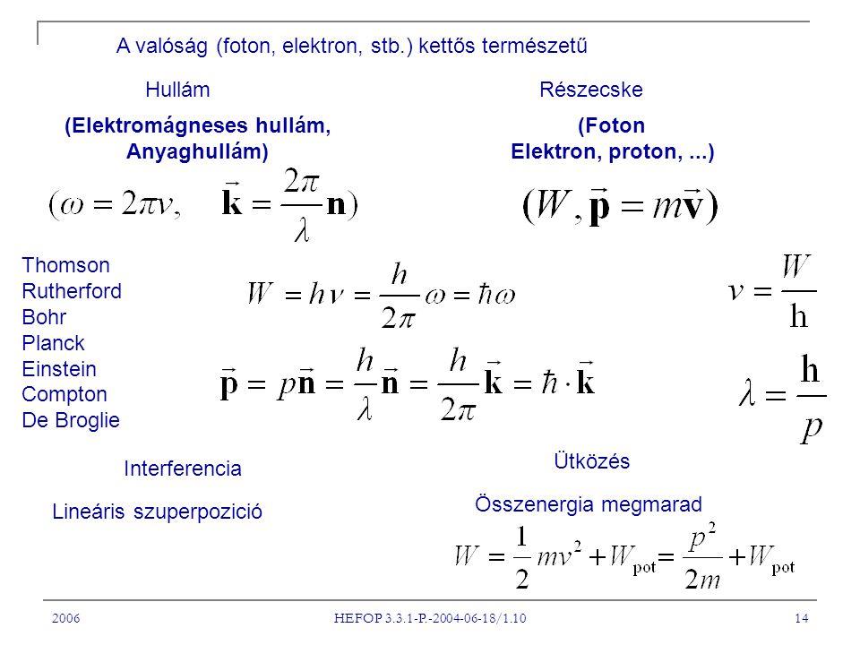 2006 HEFOP 3.3.1-P.-2004-06-18/1.10 14 A valóság (foton, elektron, stb.) kettős természetű HullámRészecske (Elektromágneses hullám, Anyaghullám) (Foto
