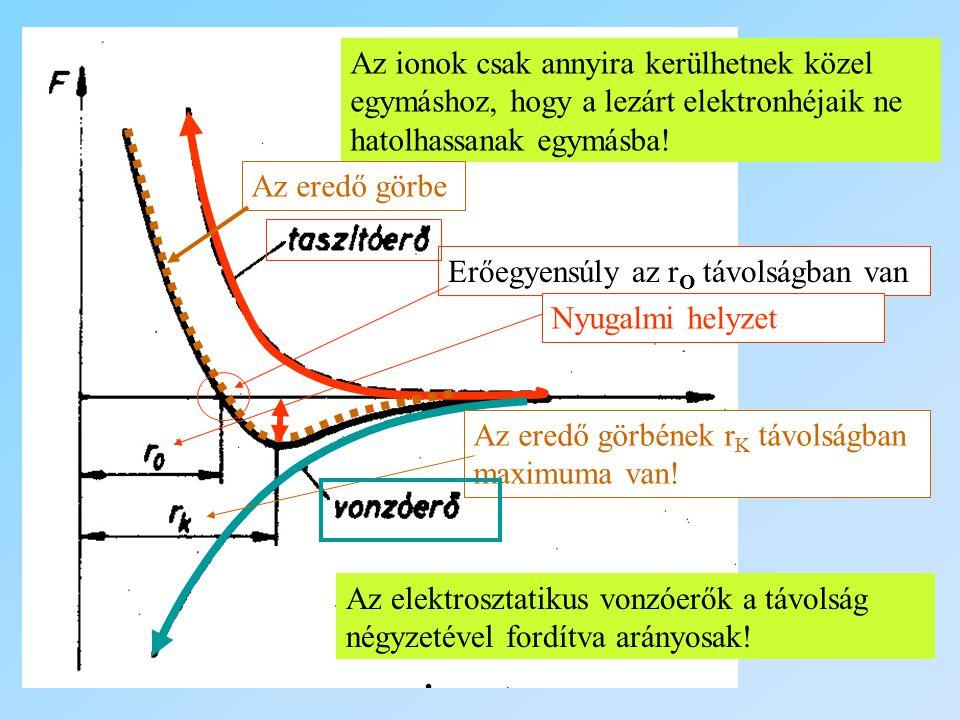 Az ionok csak annyira kerülhetnek közel egymáshoz, hogy a lezárt elektronhéjaik ne hatolhassanak egymásba! Az elektrosztatikus vonzóerők a távolság né