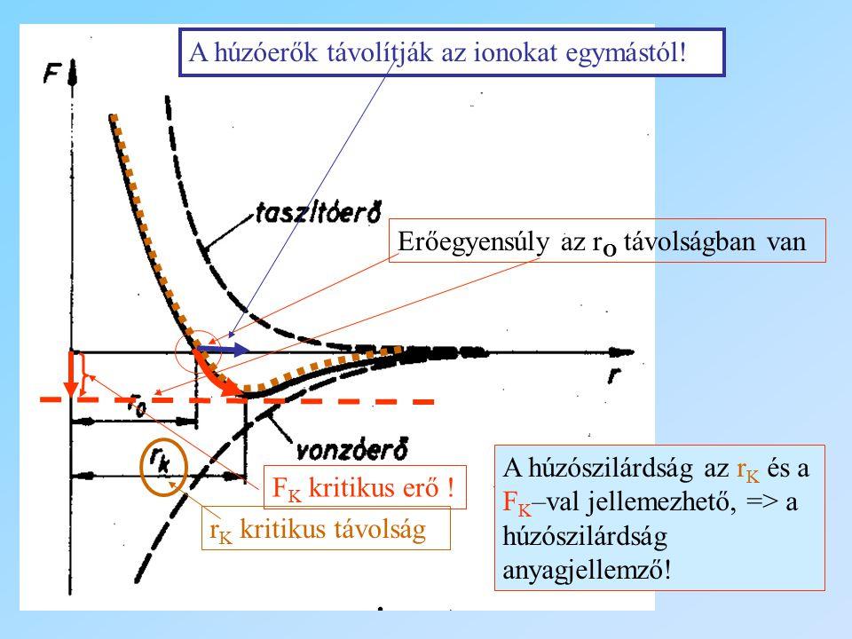 Erőegyensúly az r O távolságban van A húzóerők távolítják az ionokat egymástól! F K kritikus erő ! r K kritikus távolság A húzószilárdság az r K és a