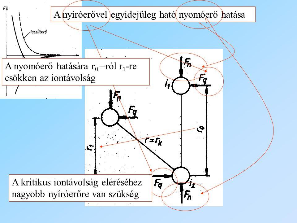 A nyíróerővel egyidejűleg ható nyomóerő hatása A nyomóerő hatására r 0 –ról r 1 -re csökken az iontávolság A kritikus iontávolság eléréséhez nagyobb n