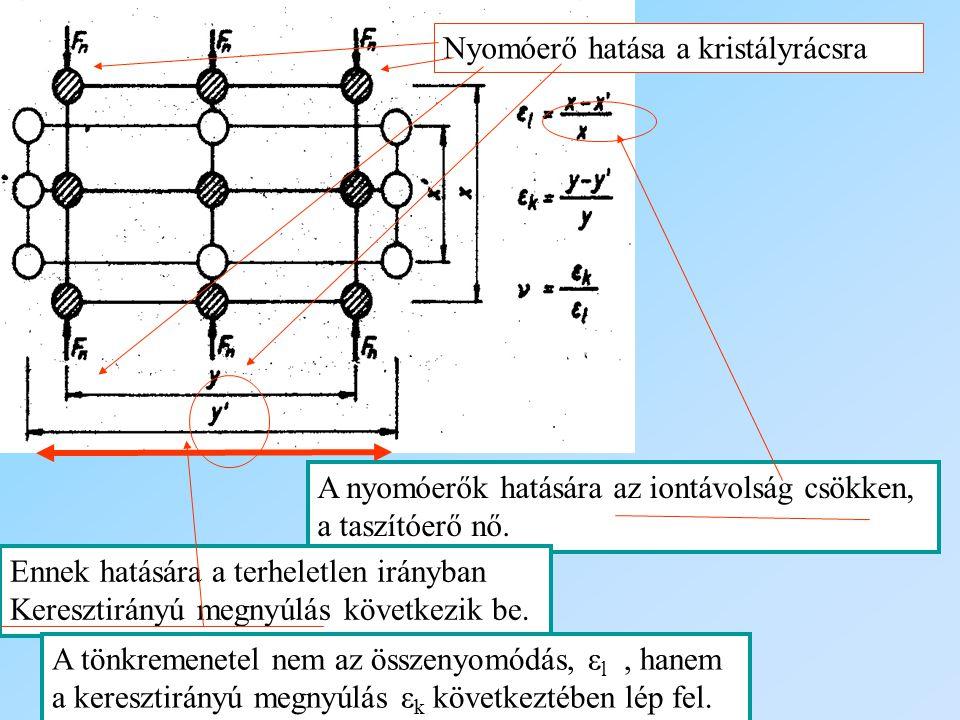 Nyomóerő hatása a kristályrácsra A nyomóerők hatására az iontávolság csökken, a taszítóerő nő. Ennek hatására a terheletlen irányban Keresztirányú meg