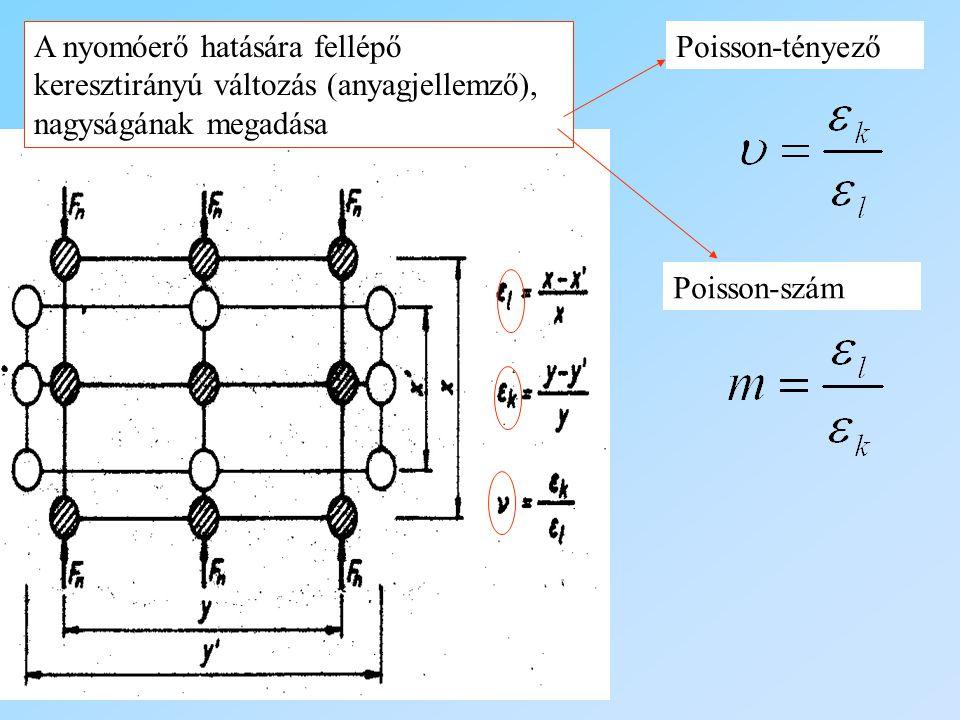 A nyomóerő hatására fellépő keresztirányú változás (anyagjellemző), nagyságának megadása Poisson-tényező Poisson-szám