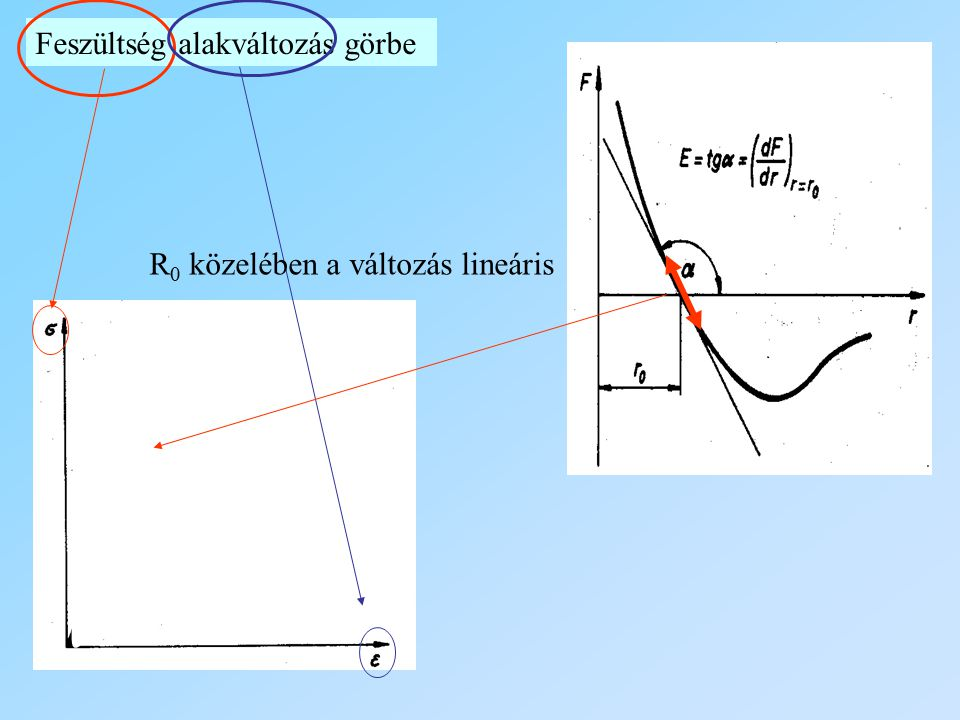 Feszültség alakváltozás görbe R 0 közelében a változás lineáris