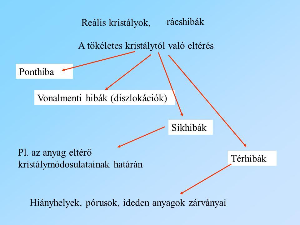 Reális kristályok, rácshibák A tökéletes kristálytól való eltérés Ponthiba Vonalmenti hibák (diszlokációk) Síkhibák Térhibák Pl. az anyag eltérő krist