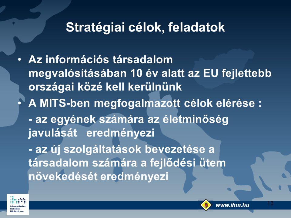 www.ihm.hu @ 13 Stratégiai célok, feladatok Az információs társadalom megvalósításában 10 év alatt az EU fejlettebb országai közé kell kerülnünk A MIT