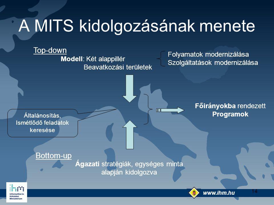 www.ihm.hu @ 14 A MITS kidolgozásának menete Top-down Modell: Két alappillér Folyamatok modernizálása Szolgáltatások modernizálása Beavatkozási terüle