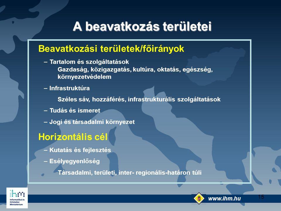 www.ihm.hu @ 15 A beavatkozás területei A beavatkozás területei Beavatkozási területek/főirányok –Tartalom és szolgáltatások Gazdaság, közigazgatás, k