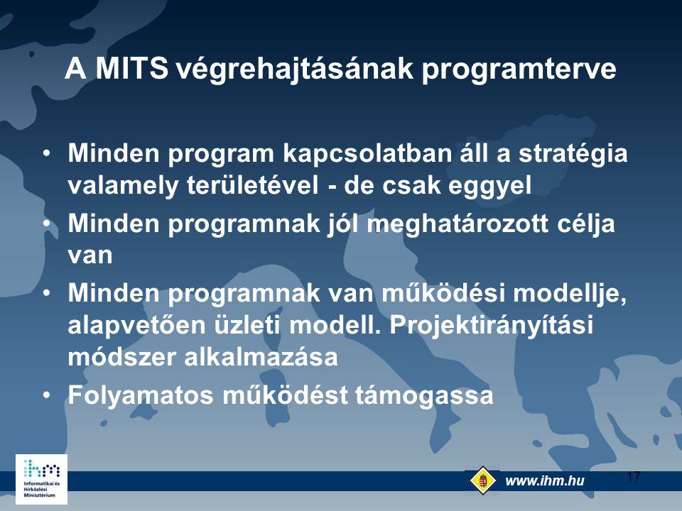 www.ihm.hu @ 17 A MITS végrehajtásának programterve Minden program kapcsolatban áll a stratégia valamely területével - de csak eggyel Minden programna