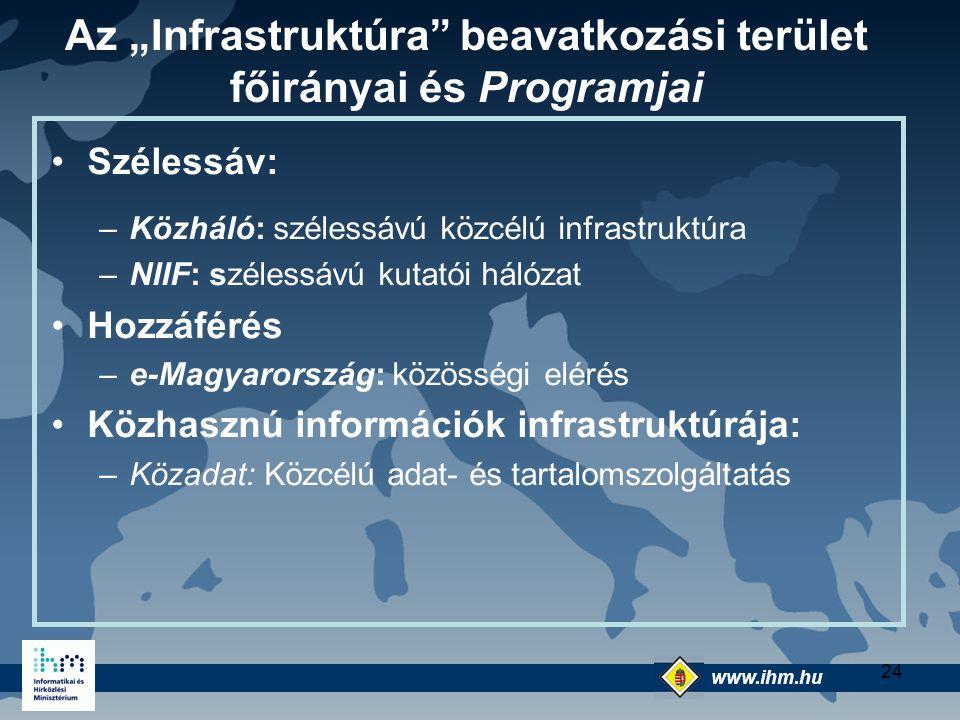 www.ihm.hu @ 24 Szélessáv: –Közháló: szélessávú közcélú infrastruktúra –NIIF: szélessávú kutatói hálózat Hozzáférés –e-Magyarország: közösségi elérés