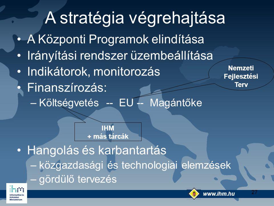 www.ihm.hu @ 27 A stratégia végrehajtása A Központi Programok elindítása Irányítási rendszer üzembeállítása Indikátorok, monitorozás Finanszírozás: –K