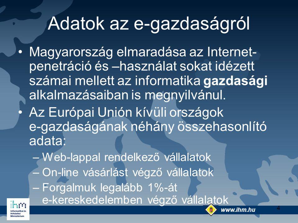 www.ihm.hu @ 4 Adatok az e-gazdaságról Magyarország elmaradása az Internet- penetráció és –használat sokat idézett számai mellett az informatika gazda
