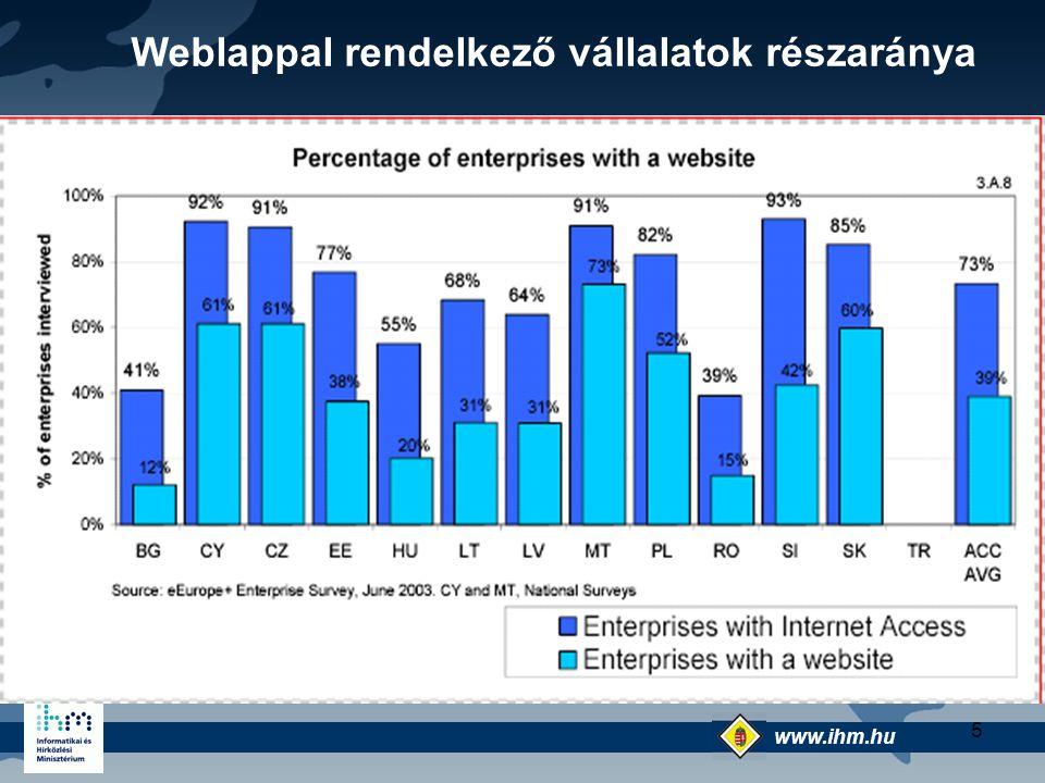 www.ihm.hu @ 5 Weblappal rendelkező vállalatok részaránya