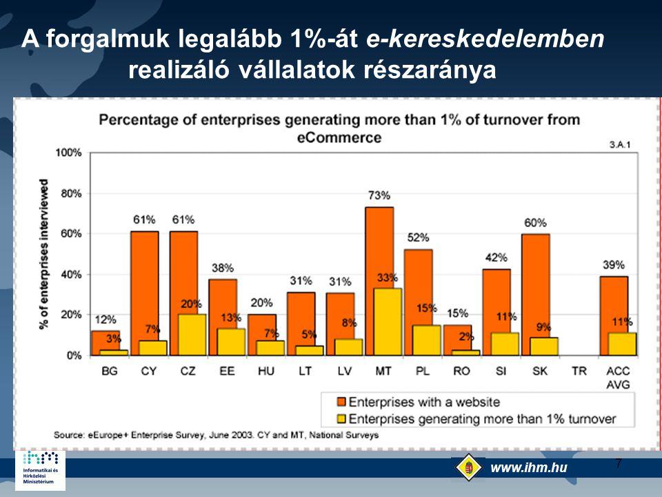 www.ihm.hu @ 7 A forgalmuk legalább 1%-át e-kereskedelemben realizáló vállalatok részaránya