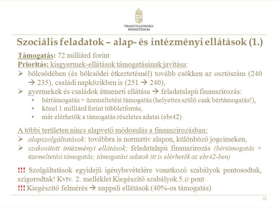 21 Szociális feladatok – alap- és intézményi ellátások (1.) Támogatás: 72 milliárd forint Prioritás: kisgyermek-ellátások támogatásának javítása:  bö