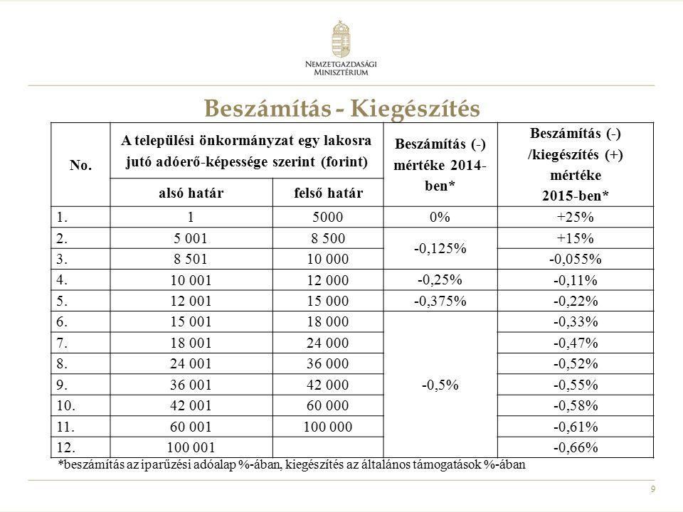 9 Beszámítás - Kiegészítés No. A települési önkormányzat egy lakosra jutó adóerő-képessége szerint (forint) Beszámítás (-) mértéke 2014- ben* Beszámít