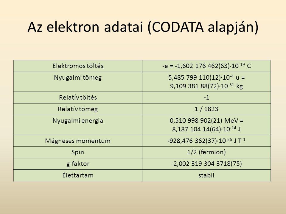 Az elektron adatai (CODATA alapján) Elektromos töltés-e = -1,602 176 462(63)·10 -19 C Nyugalmi tömeg5,485 799 110(12)·10 -4 u = 9,109 381 88(72)·10 -31 kg Relatív töltés Relatív tömeg1 / 1823 Nyugalmi energia0,510 998 902(21) MeV = 8,187 104 14(64)·10 -14 J Mágneses momentum-928,476 362(37)·10 -26 J T -1 Spin1/2 (fermion) g-faktor-2,002 319 304 3718(75) Élettartamstabil