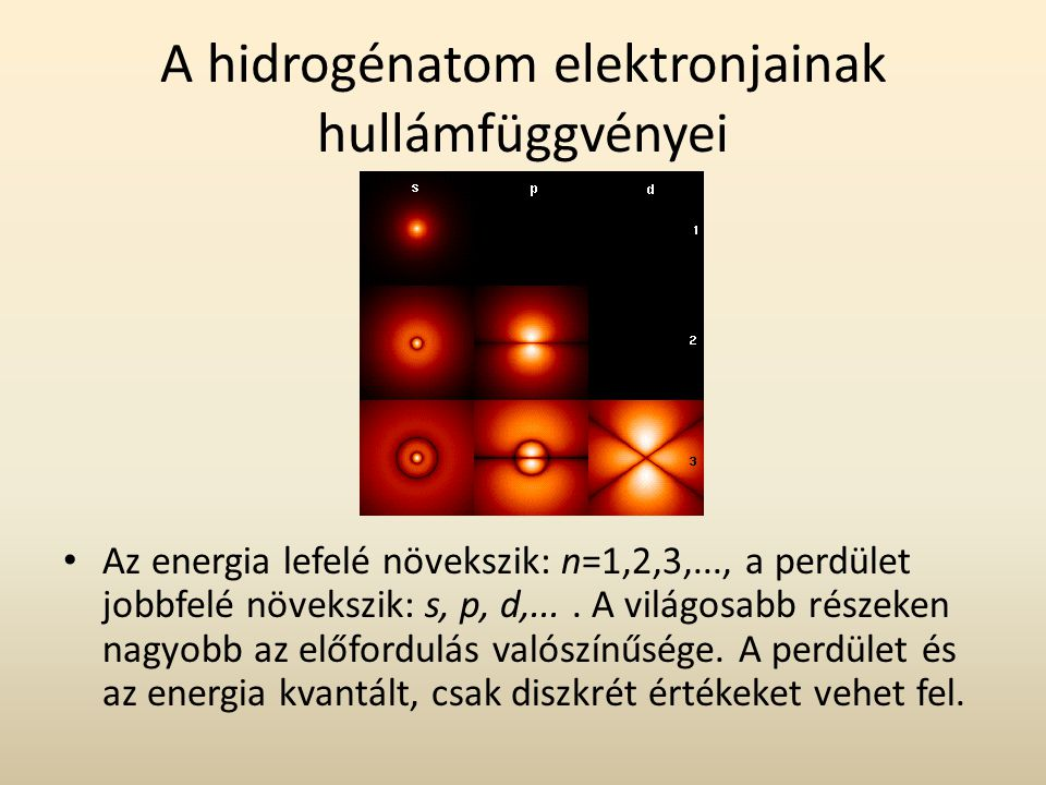 A hidrogénatom elektronjainak hullámfüggvényei Az energia lefelé növekszik: n=1,2,3,..., a perdület jobbfelé növekszik: s, p, d,....