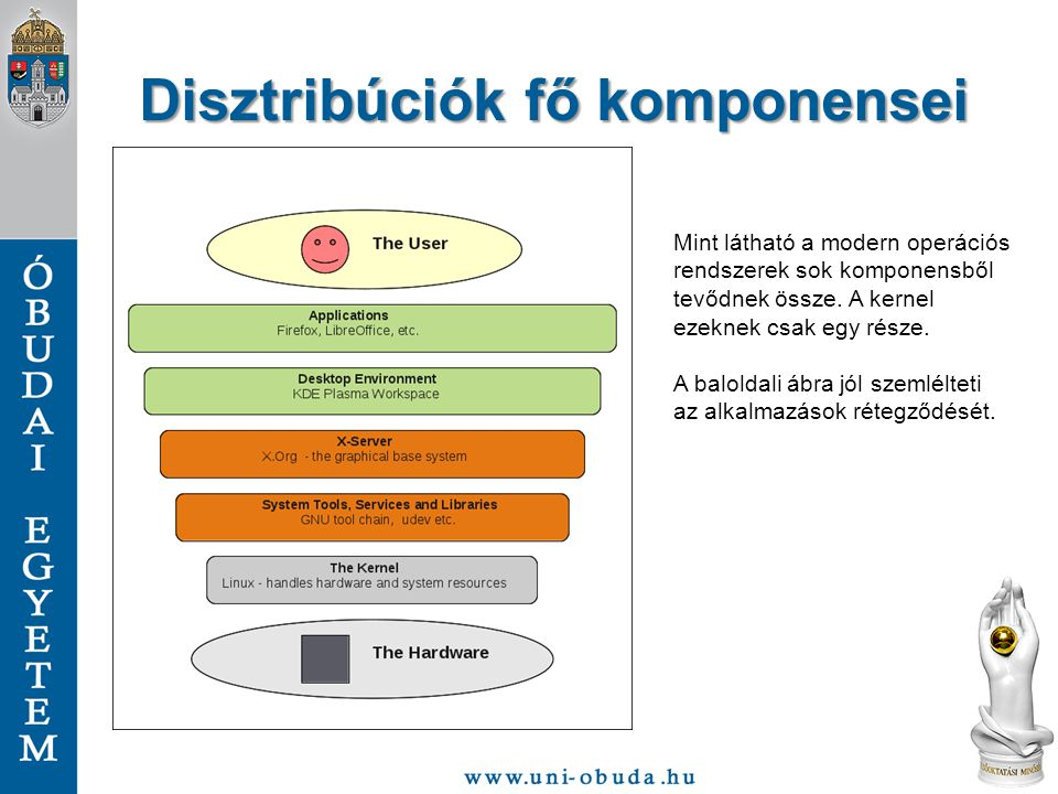 Disztribúciók fő komponensei Mint látható a modern operációs rendszerek sok komponensből tevődnek össze. A kernel ezeknek csak egy része. A baloldali