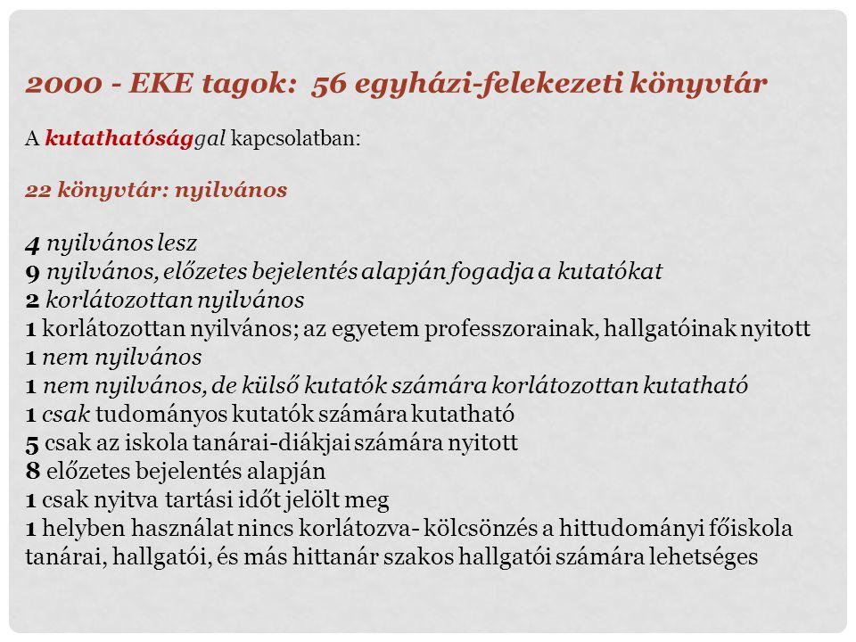 2000 - EKE tagok: 56 egyházi-felekezeti könyvtár A kutathatósággal kapcsolatban: 22 könyvtár: nyilvános 4 nyilvános lesz 9 nyilvános, előzetes bejelen